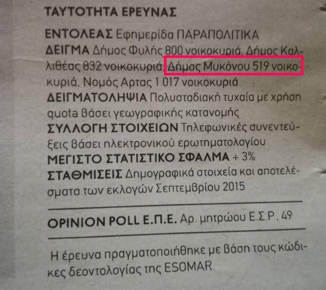 ", Empresa polling ""fantasma"" realizado em municípios ea Prefeitura de Mykonos"