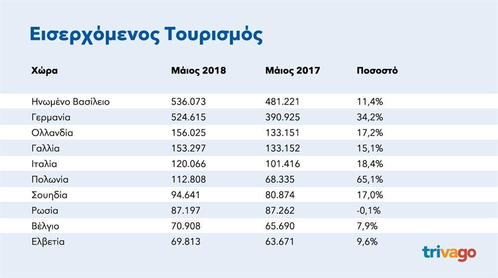 , Στις πρώτες θέσεις των ταξιδιωτικών προτιμήσεων των τουριστών Σαντορίνη, Μύκονος και Κρήτη