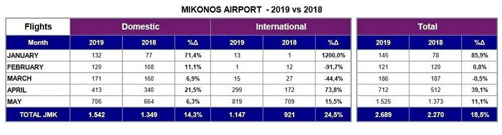 , Αύξηση 14,6% στις αφίξεις τουριστών το α΄ τετράμηνο του 2019 στην Μύκονο
