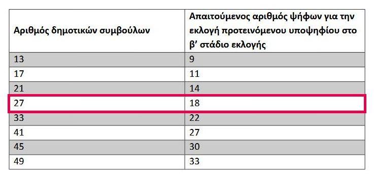 , Εκλογή Προεδρείων στα νέα Δημοτικά Συμβούλια, την επόμενη Κυριακή απο την εγκατάσταση των Δημοτικών Αρχών [Εγκύκλιος]